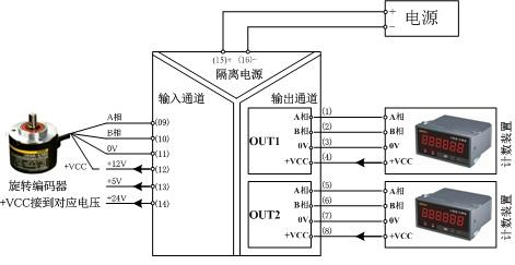 编码器隔离分配器